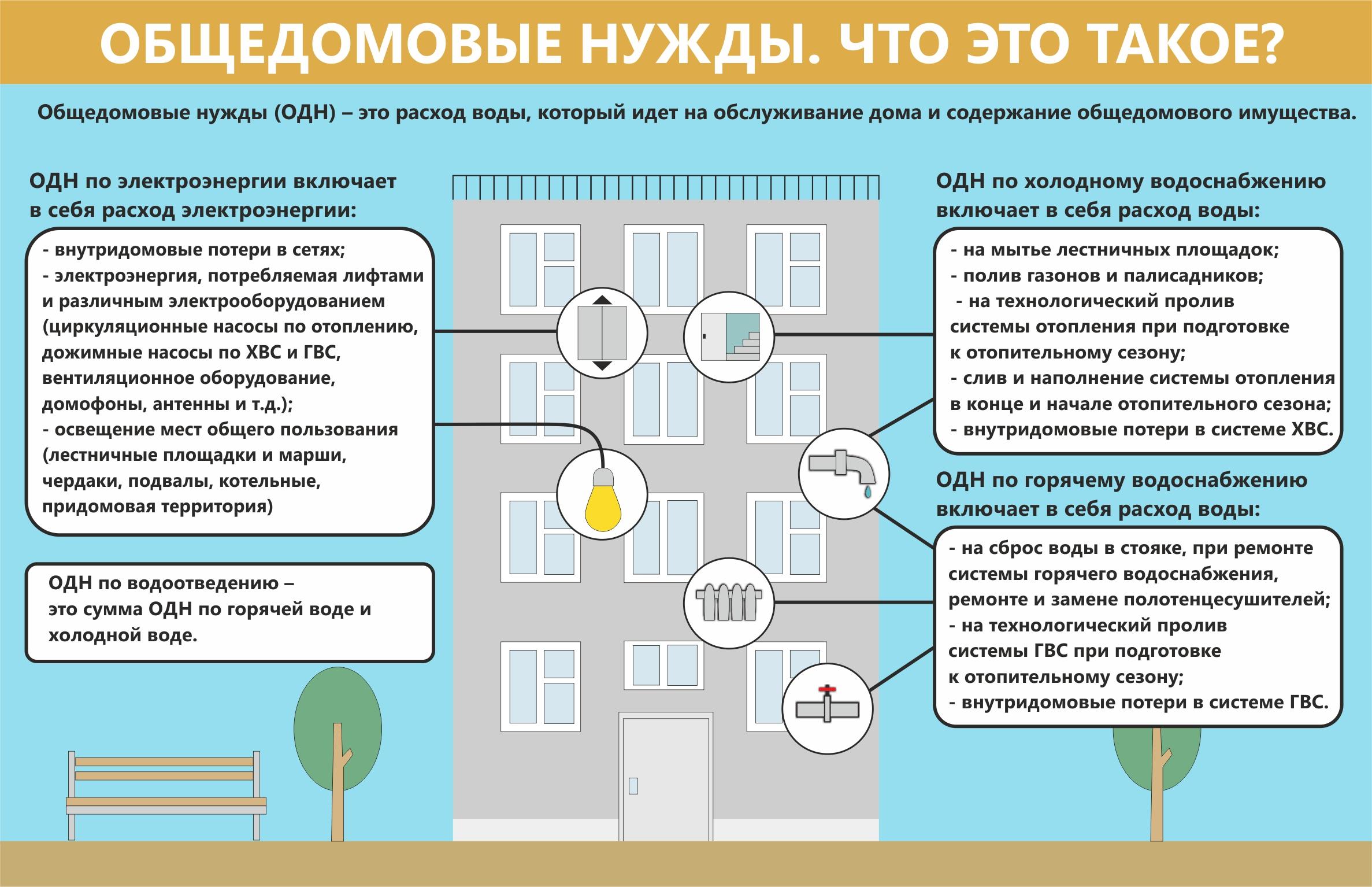 жилищный кодекс общедомовые нужды